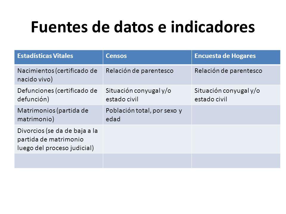 Fuentes de datos e indicadores Estadísticas VitalesCensosEncuesta de Hogares Nacimientos (certificado de nacido vivo) Relación de parentesco Defuncion