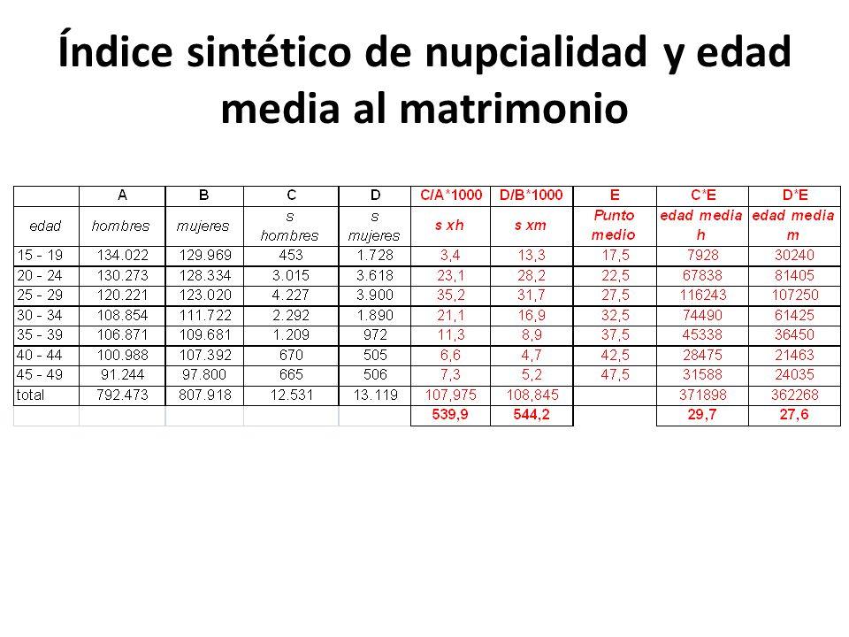 Evolución del Índice Sintético de Nupcialidad, Uruguay 1975-2000