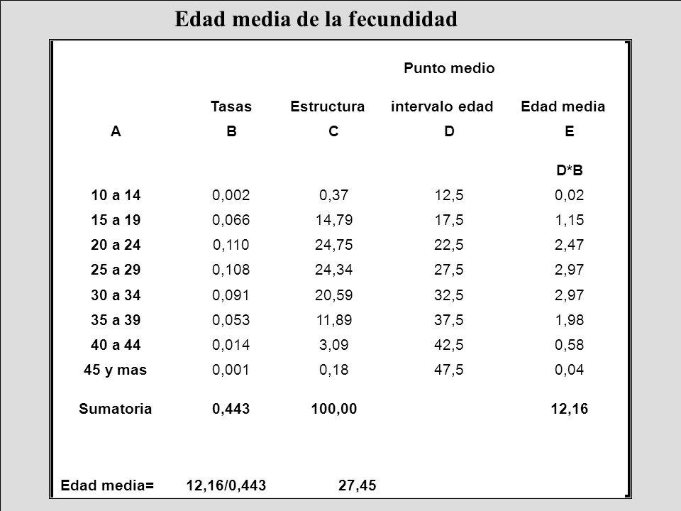 Edad media de la fecundidad Edad medi a= 12,16/0,4 4327,45 Punto medio TasasEstructuraintervalo edadEdad media ABCDE D*B 10 a 140,0020,3712,50,02 15 a