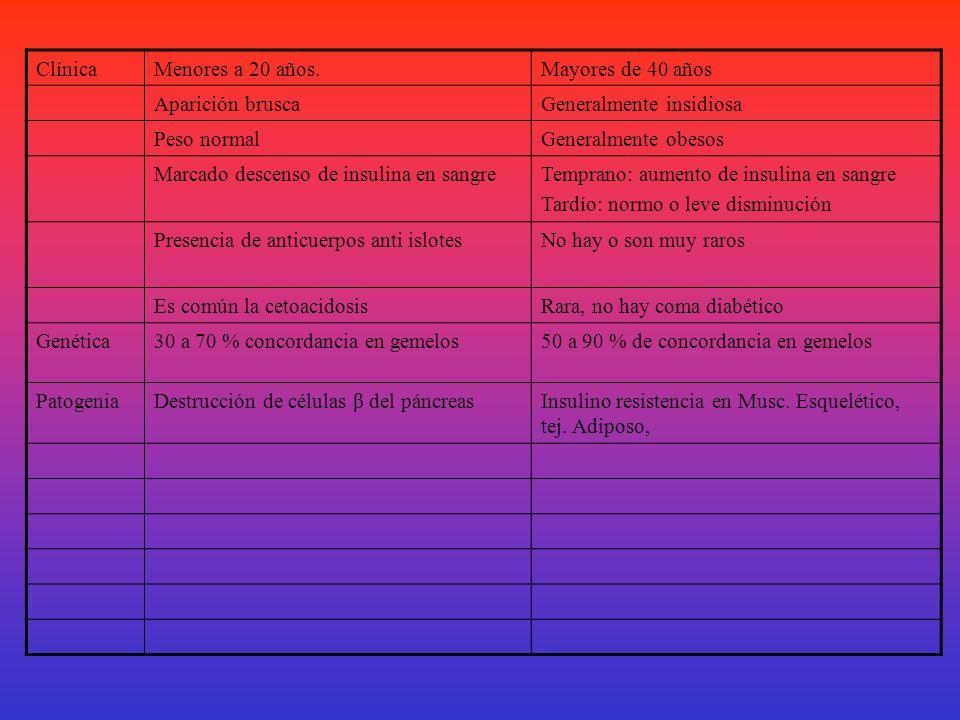 < al 50 % ( tipo II)Siempre ( tipo I ) INSULINA NoFrecuentes ANTICUERPOS Poco comúnComún CETOACIDOSIS Presente al diagnósticoPost adolescencia VASCULO