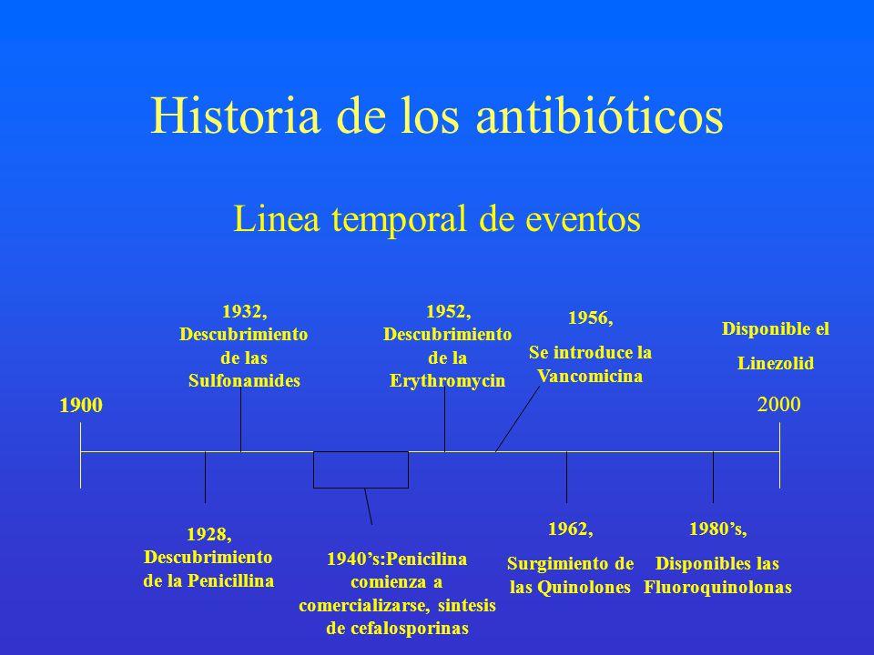 Historia de los antibióticos Linea temporal de eventos 1900 2000 1928, Descubrimiento de la Penicillina 1932, Descubrimiento de las Sulfonamides 1940s