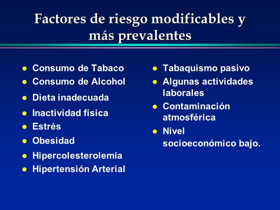 Factores de riesgo modificables y más prevalentes l Consumo de Tabaco l Consumo de Alcohol l Dieta inadecuada l Inactividad física l Estrés l Obesidad