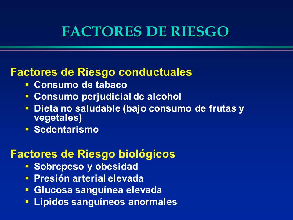 Factores de Riesgo conductuales Consumo de tabaco Consumo perjudicial de alcohol Dieta no saludable (bajo consumo de frutas y vegetales) Sedentarismo