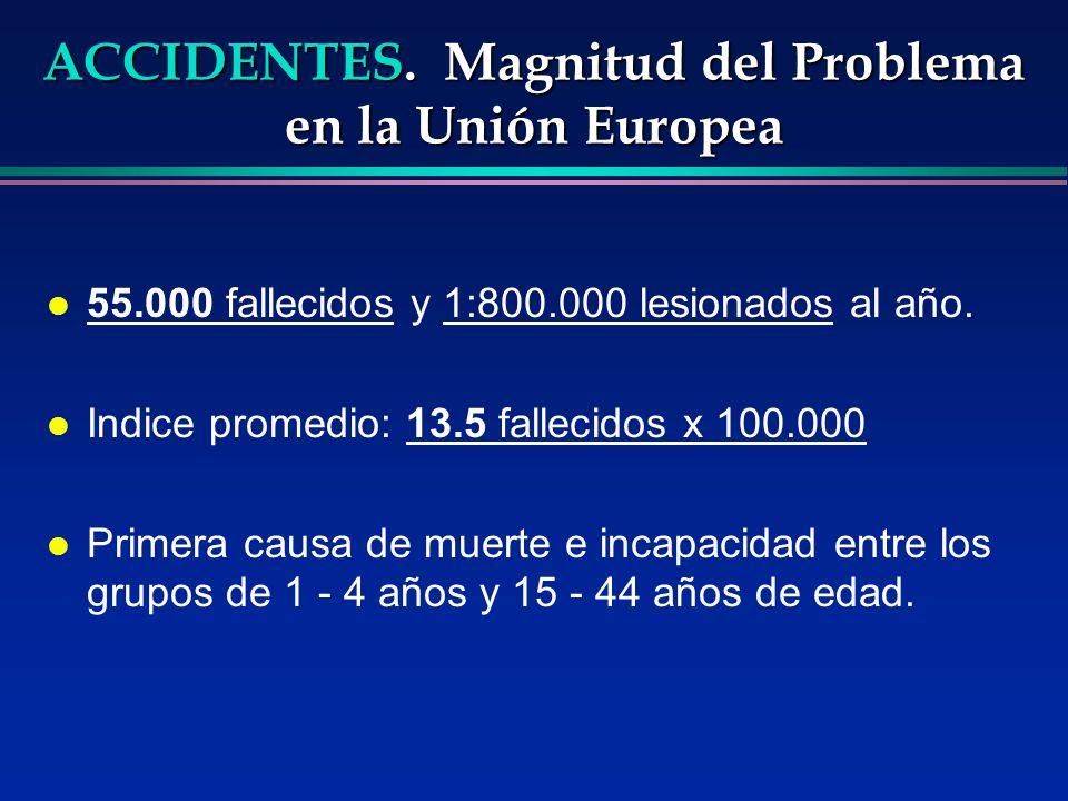 ACCIDENTES. Magnitud del Problema en la Unión Europea l 55.000 fallecidos y 1:800.000 lesionados al año. l Indice promedio: 13.5 fallecidos x 100.000