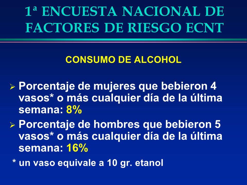 1ª ENCUESTA NACIONAL DE FACTORES DE RIESGO ECNT CONSUMO DE ALCOHOL Porcentaje de mujeres que bebieron 4 vasos* o más cualquier día de la última semana