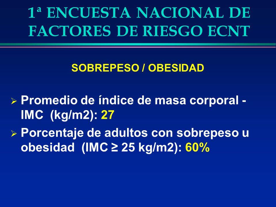1ª ENCUESTA NACIONAL DE FACTORES DE RIESGO ECNT SOBREPESO / OBESIDAD Promedio de índice de masa corporal - IMC (kg/m2): 27 Porcentaje de adultos con s