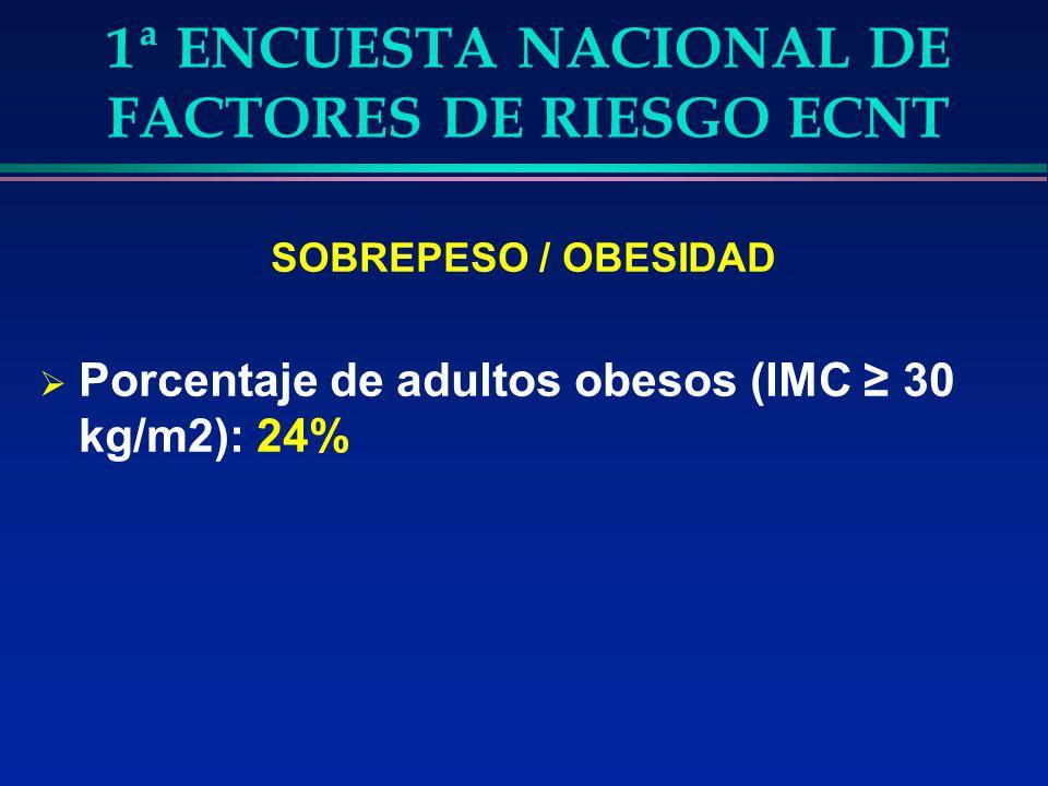 1ª ENCUESTA NACIONAL DE FACTORES DE RIESGO ECNT SOBREPESO / OBESIDAD Porcentaje de adultos obesos (IMC 30 kg/m2): 24%