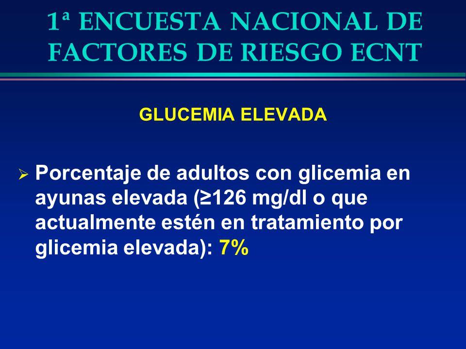1ª ENCUESTA NACIONAL DE FACTORES DE RIESGO ECNT GLUCEMIA ELEVADA Porcentaje de adultos con glicemia en ayunas elevada (126 mg/dl o que actualmente est