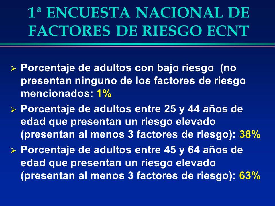 1ª ENCUESTA NACIONAL DE FACTORES DE RIESGO ECNT Porcentaje de adultos con bajo riesgo (no presentan ninguno de los factores de riesgo mencionados: 1%
