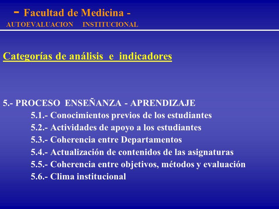 - Facultad de Medicina - AUTOEVALUACION INSTITUCIONAL Categorías de análisis e indicadores 4.- PLAN DE ESTUDIOS 4.1.- Objetivos de la carrera 4.2.- Pe