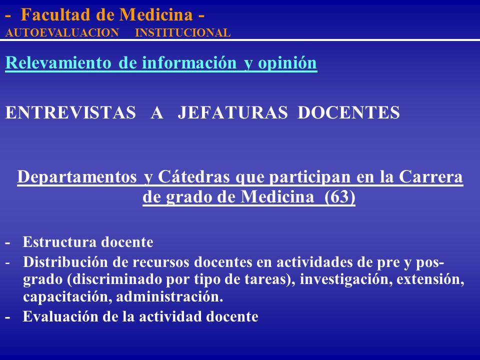 Relevamiento de información y opinión ENTREVISTAS PERSONALES Autoridades (8) -Decano -Presidente del Claustro -Delegado Estudiantil al Consejo -Direct