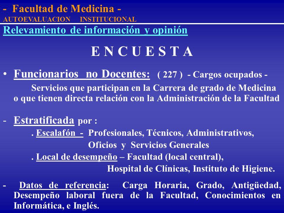 Relevamiento de información y opinión E N C U E S T A Docentes : ( 223 ) - Cargos ocupados - Departamentos y Cátedras que participan en la Carrera de