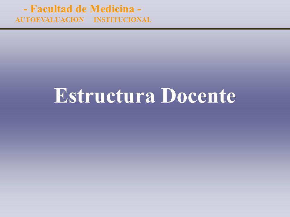 Resultados Preliminares Resultados Preliminares * Cuerpo Docente - Estructura y Características * Plan de Estudios * Estudiantes Facultad de Medicina