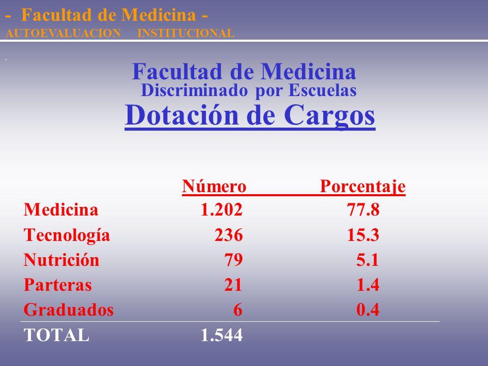 Estructura Docente - Facultad de Medicina - AUTOEVALUACION INSTITUCIONAL