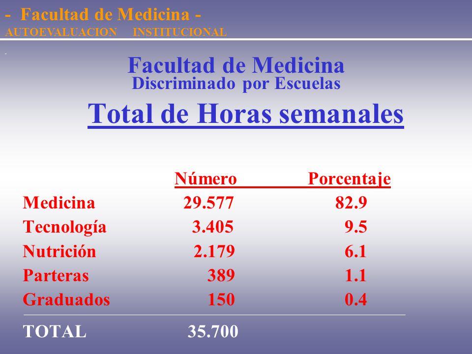 - Facultad de Medicina Discriminado por Escuelas Dotación de Cargos Número Porcentaje Medicina1.20277.8 Tecnología 23615.3 Nutrición 79 5.1 Parteras 2