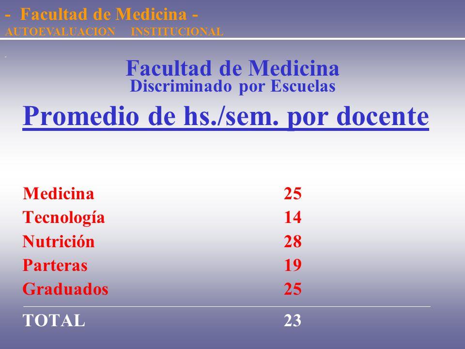 - Facultad de Medicina Discriminado por Escuelas Total de Horas semanales Número Porcentaje Medicina 29.57782.9 Tecnología 3.405 9.5 Nutrición 2.179 6