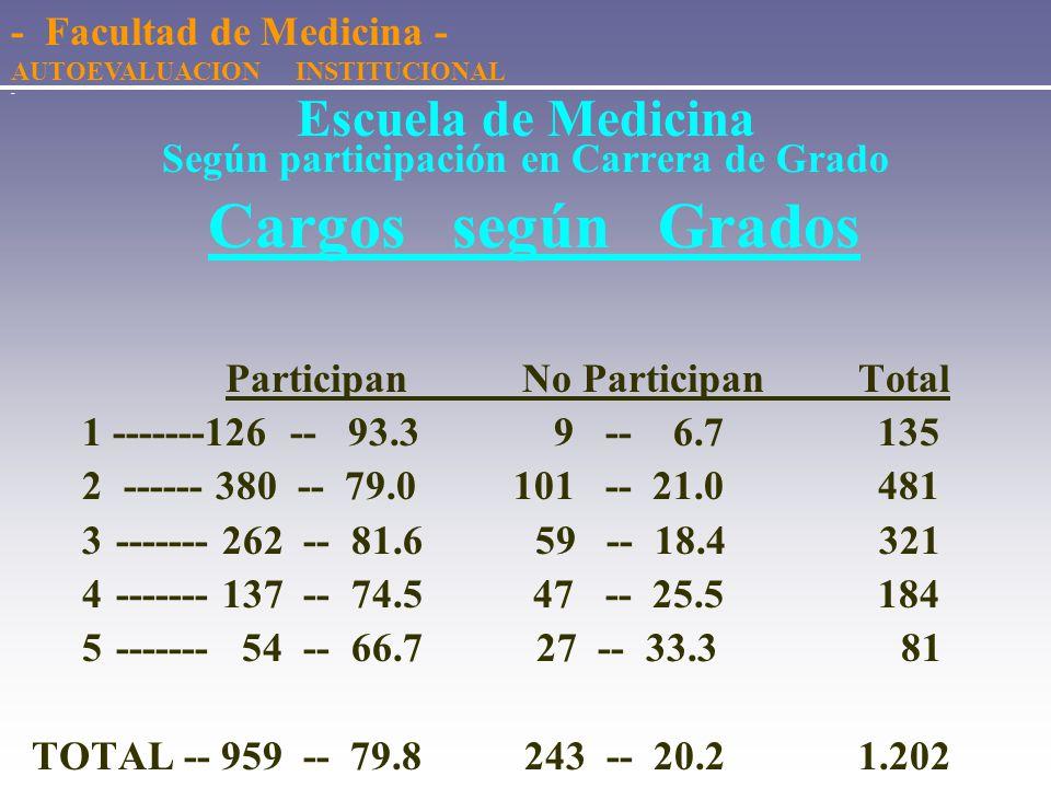 - Escuela de Medicina Según participación en Carrera de Grado Cargos y Horas semanales Participan No Participan Nº de Cargos ---------- 959 -- 79.8 %