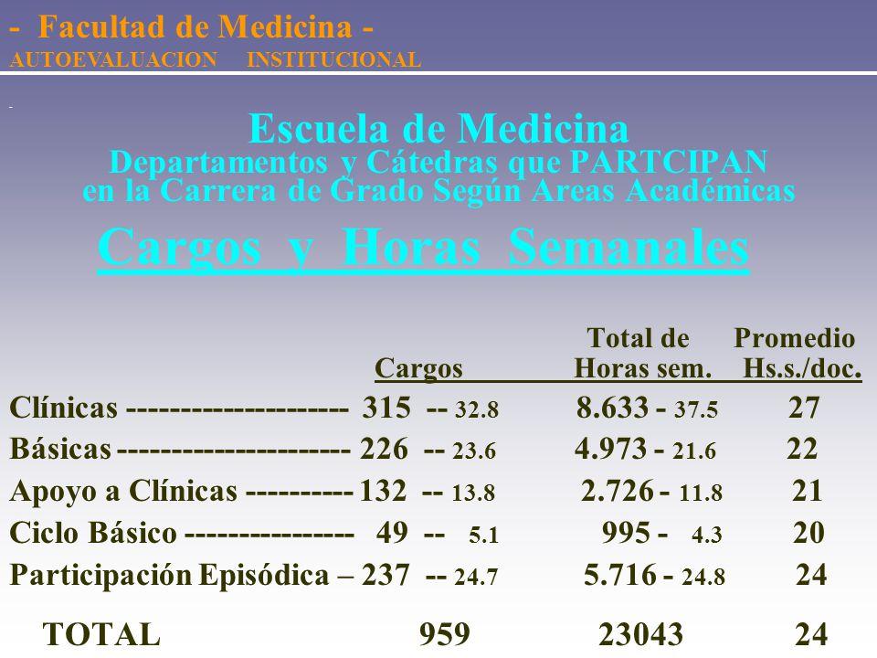 - Escuela de Medicina Según participación en Carrera de Grado Cargos según Grados Participan No Participan Total 1 -------126 -- 93.3 9 -- 6.7 135 2 -