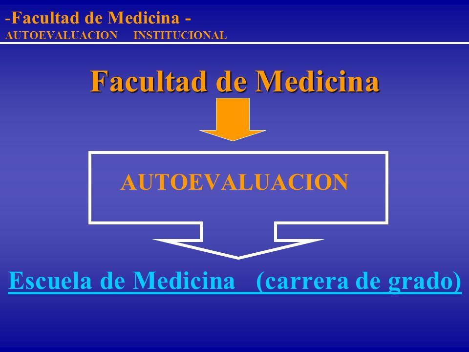 -Facultad de Medicina - AUTOEVALUACION INSTITUCIONAL Facultad de Medicina Escuelas: - Medicina (carrera de grado) - Post-grado de Medicina - Tecnologí