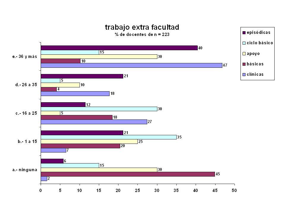 Cumplimiento Horario Desarrollo de tareas remuneradas fuera de la Facultad: * 82 % - desempeñan tareas * Más de 36 hs./sem. : - 31 % del total - % may