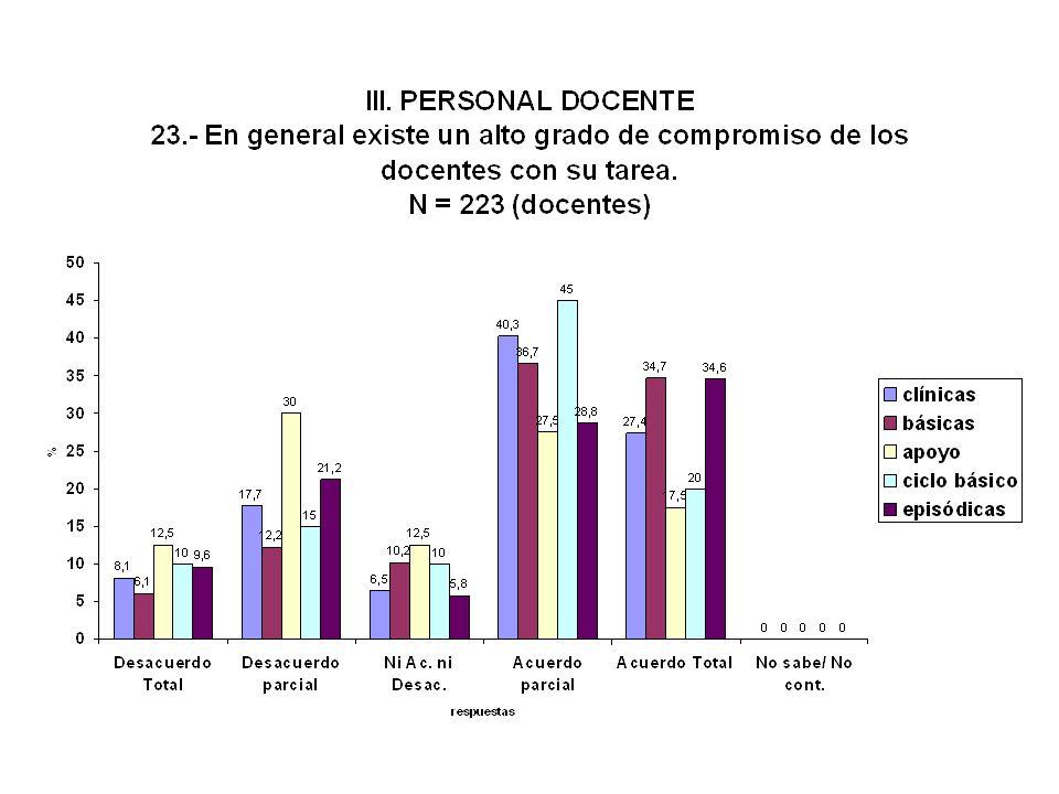 Compromiso con la tarea ALTO GRADO ------- Docentes 63 % -------- Estudiantes 40 % - 46 % Básicas - 25 % Clínicas Hay un abanico enorme, con extremos