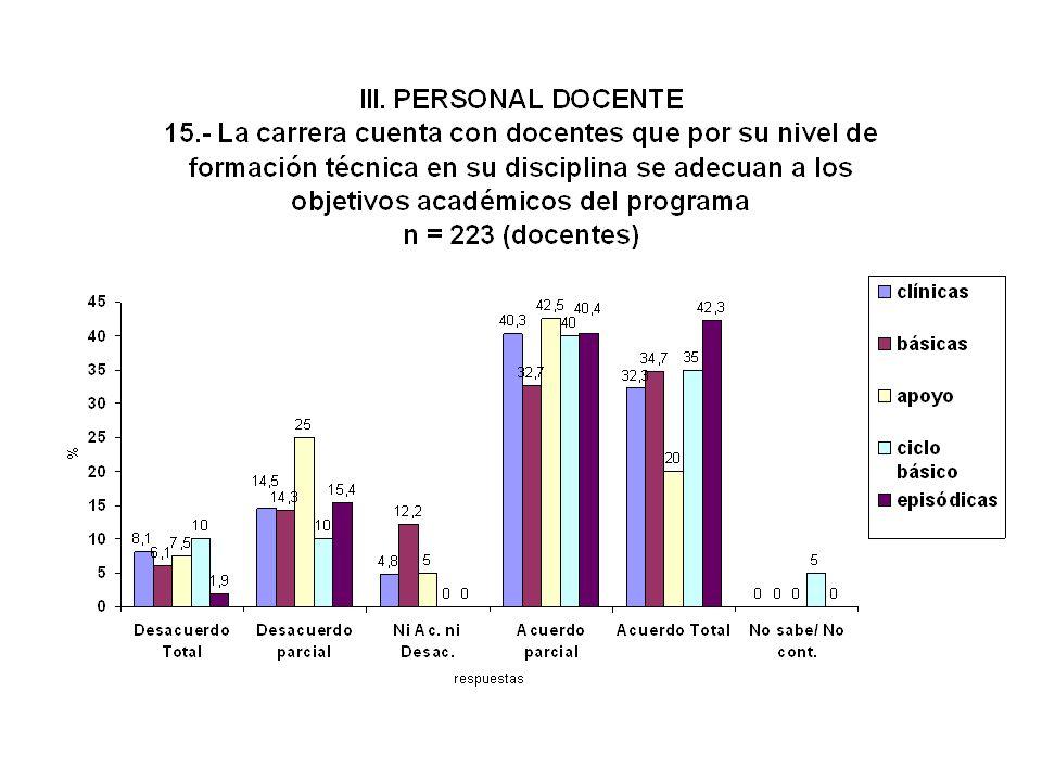 Capacitación Técnica en disciplina específica ADECUADA ----- Docentes 72 % ---- Estudiantes 74 % El nivel de formación técnica en la disciplina pienso