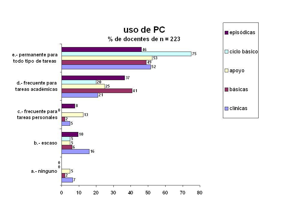 Formación y utilización de la Informática Tareas Académicas: 78.9 % Todo tipo de tareas : 52.0 % - Facultad de Medicina - AUTOEVALUACION INSTITUCIONAL