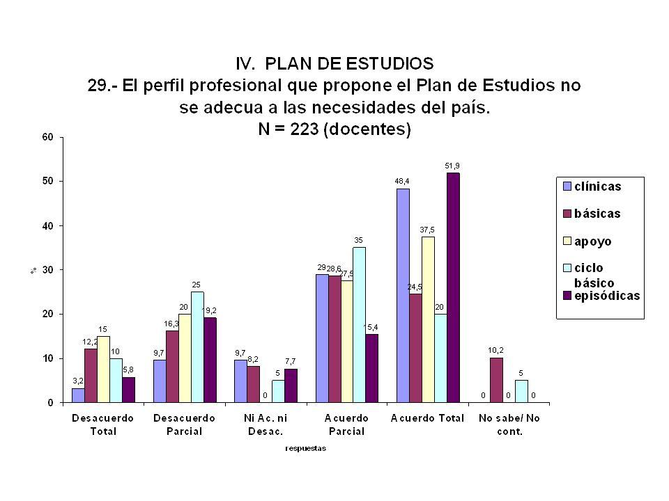 Perfil del profesional adecuado a las necesidades del país ADECUADO : Docentes 25 % Estudiantes 25 % - Facultad de Medicina - AUTOEVALUACION INSTITUCI