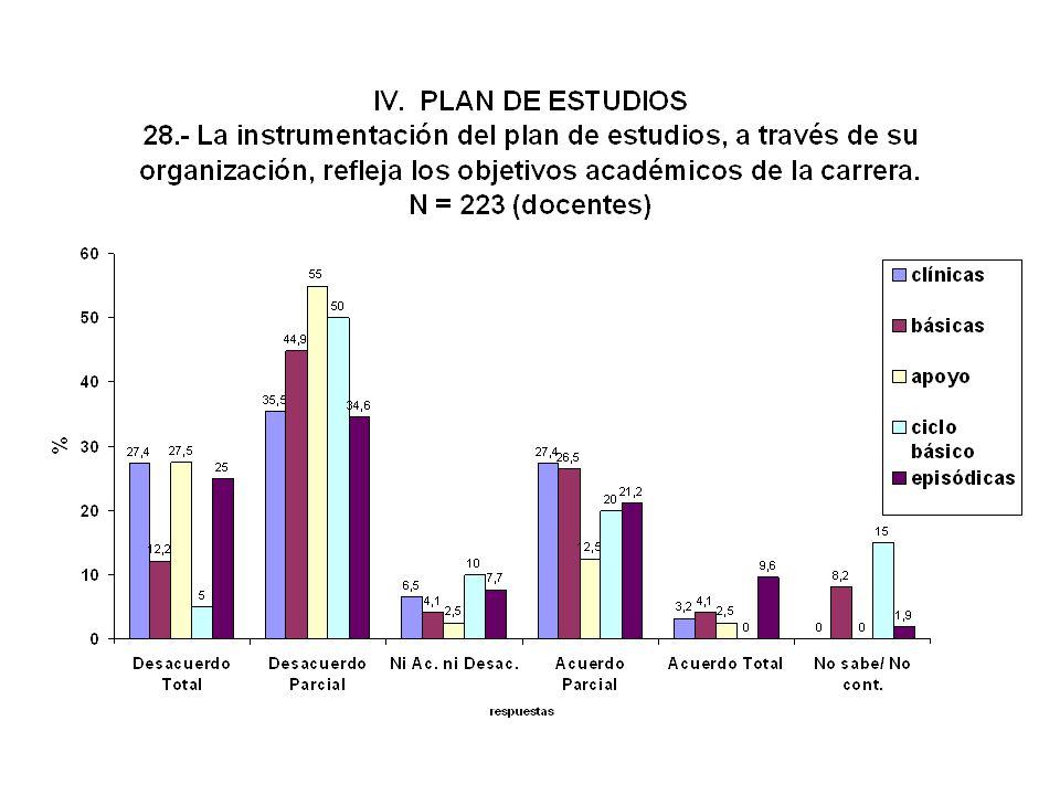 Organización del PLAN DE ACUERDO A LOS OBJETIVOS ACADEMICOS : * Docentes 28.0 % * Estudiantes 33.0 % - Facultad de Medicina - AUTOEVALUACION INSTITUCI