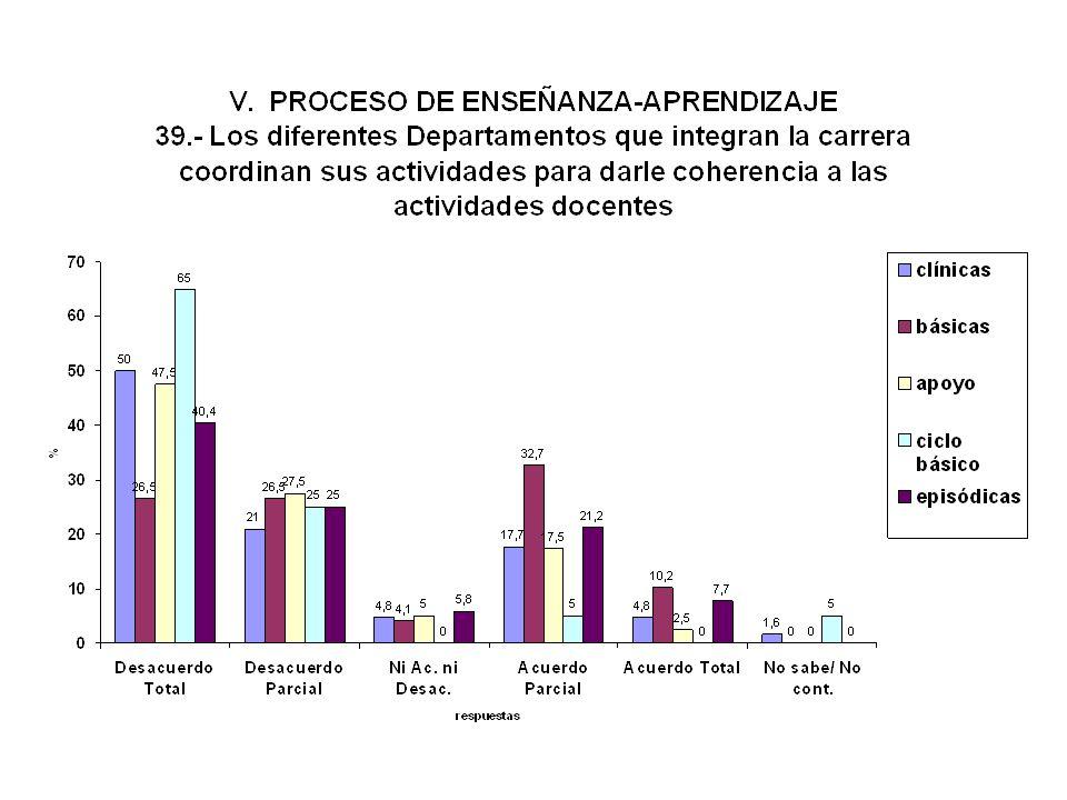 Coordinación de los Departamentos en las actividades docentes EXISTENTE: * Docentes -- 26.4 % * Estudiantes – 27.0 % - Facultad de Medicina - AUTOEVAL