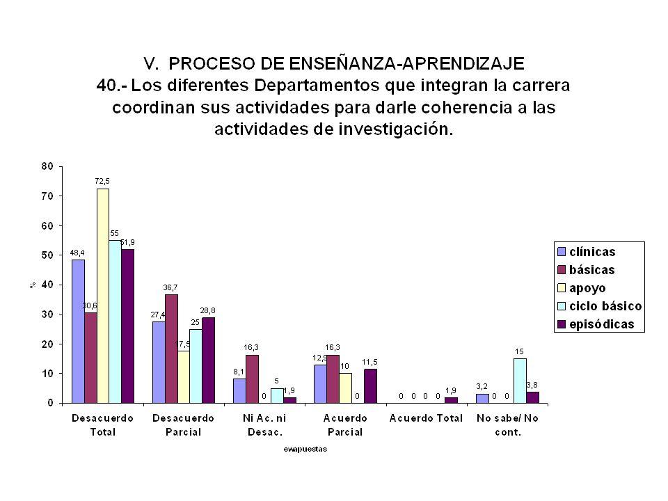 Coordinación de los Departamentos en las actividades de investigación EXISTENTE: Docentes -- 12.1 Hay una escasa integración entre la enseñanza y la i