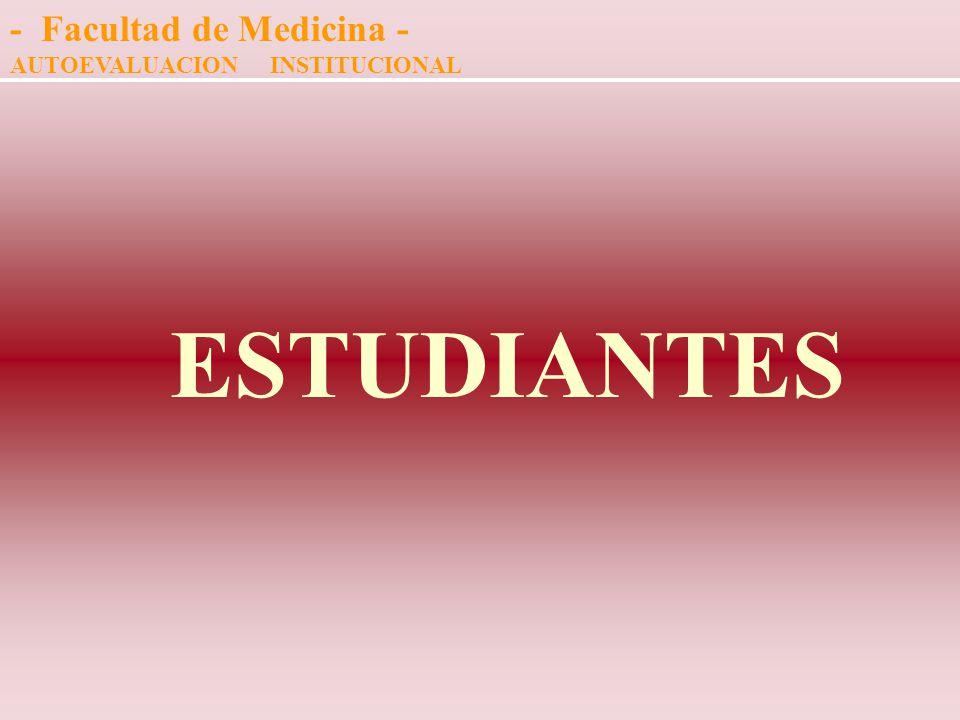 Evaluación CURRICULAR COHERENTE CON LOS OBJETIVOS: Docentes - 37. 6 % ------ Estudiantes - 27.8 % Los mecanismos de evaluación no son coherentes con l