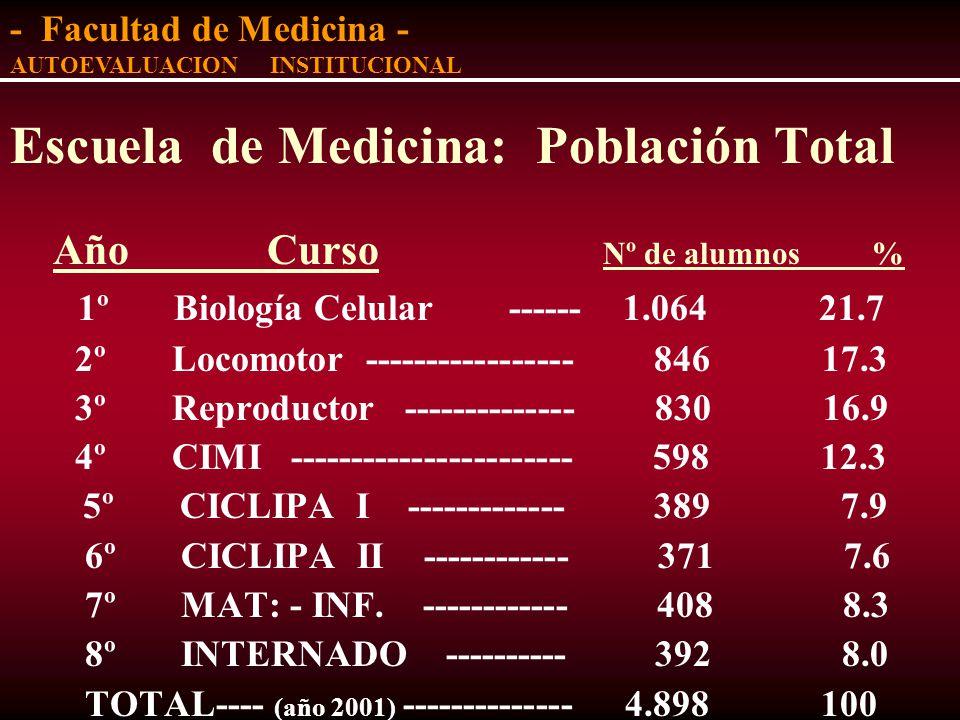 Facultad de Medicina: Población Total ESCUELAS: Nº de alumnos % - Medicina ----------------------------- 4.898 40.9 - Nutrición ----------------------