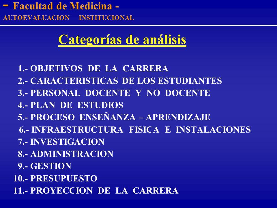 - Facultad de Medicina - AUTOEVALUACION INSTITUCIONAL A c t i v i d a d e s - DEFINICIÓN DE CATEGORIAS DE ANALISIS - DETERMINACION DE INDICADORES para