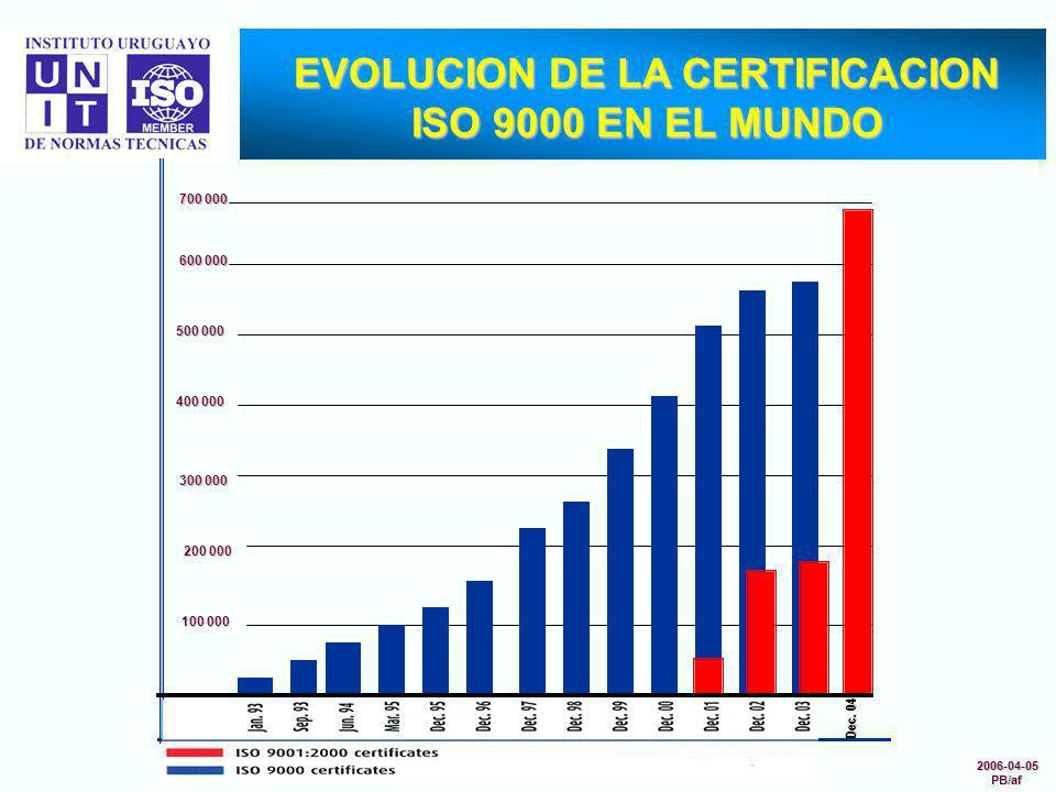 EVOLUCION DE LA CERTIFICACION ISO 9000 EN EL MUNDO 700 000 Dec. 04 600 000 500 000 400 000 300 000 200 000 100 000 2006-04-05PB/af