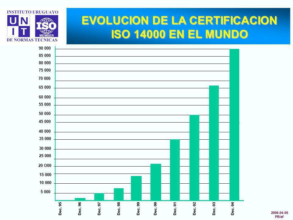 EVOLUCION DE LA CERTIFICACION ISO 14000 EN EL MUNDO 70 000 75 000 80 000 85 000 90 000 Dec. 04 5 000 10 000 15 000 20 O00 25 000 30 000 35 000 40 000