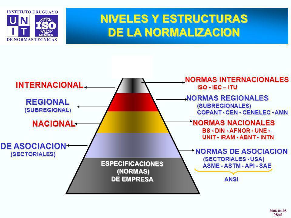 NIVELES Y ESTRUCTURAS DE LA NORMALIZACION INTERNACIONAL NORMAS REGIONALES (SUBREGIONALES) (SUBREGIONALES) COPANT - CEN - CENELEC - AMN COPANT - CEN -