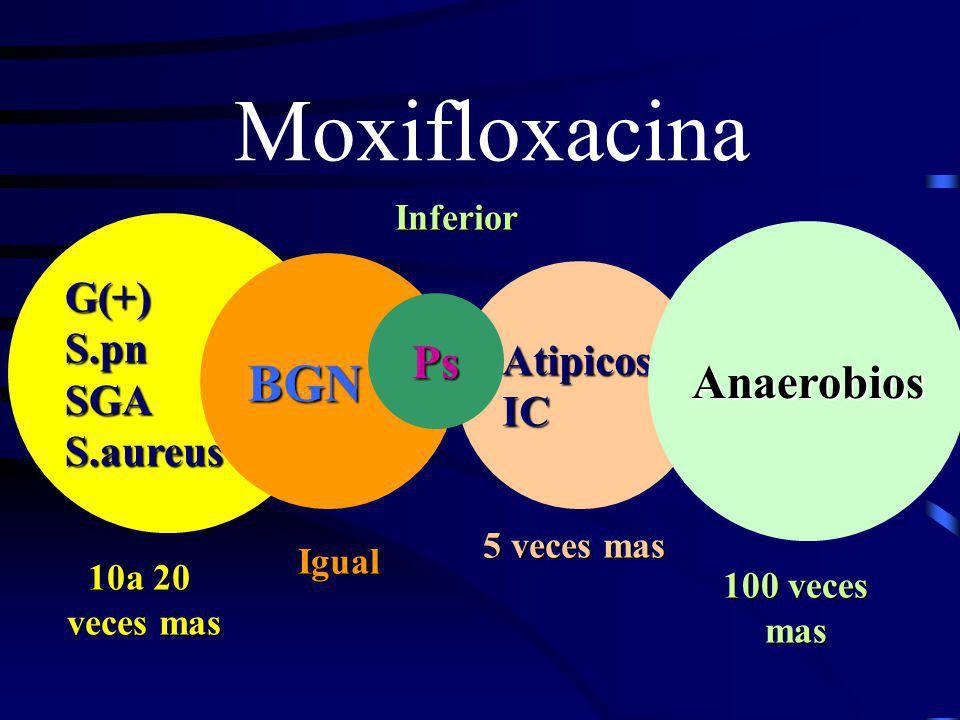 Moxifloxacina AtipicosIC Anaerobios G(+)S.pnSGAS.aureus BGN Ps 10a 20 veces mas veces mas IgualInferior 5 veces mas 100 veces mas
