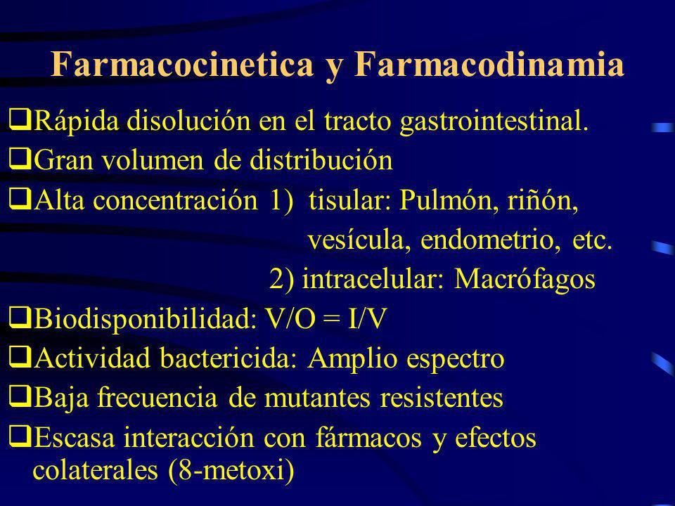 Farmacocinetica y Farmacodinamia Rápida disolución en el tracto gastrointestinal. Gran volumen de distribución Alta concentración 1) tisular: Pulmón,