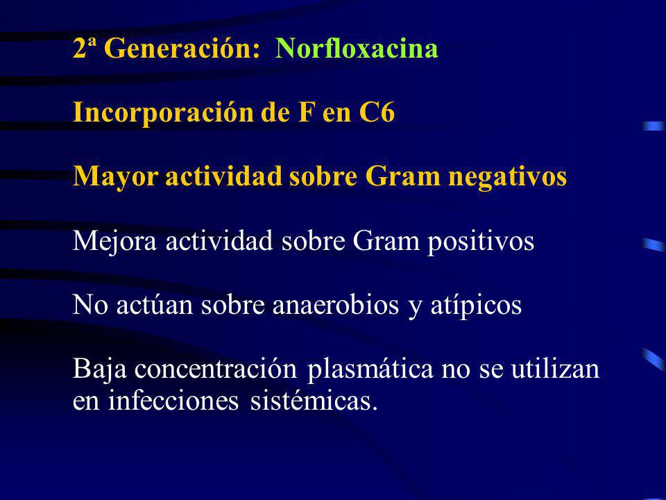 2ª Generación: Norfloxacina Incorporación de F en C6 Mayor actividad sobre Gram negativos Mejora actividad sobre Gram positivos No actúan sobre anaero