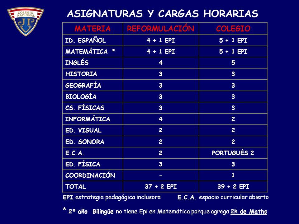 Proyección 2011 Opción Español 1er año2º año3er año4º año5º año6º año Nivel Curric.