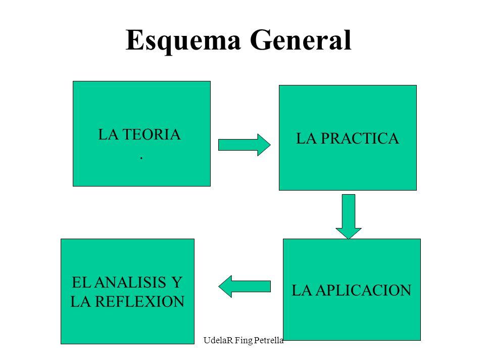 UdelaR Fing Petrella Esquema General LA TEORIA.