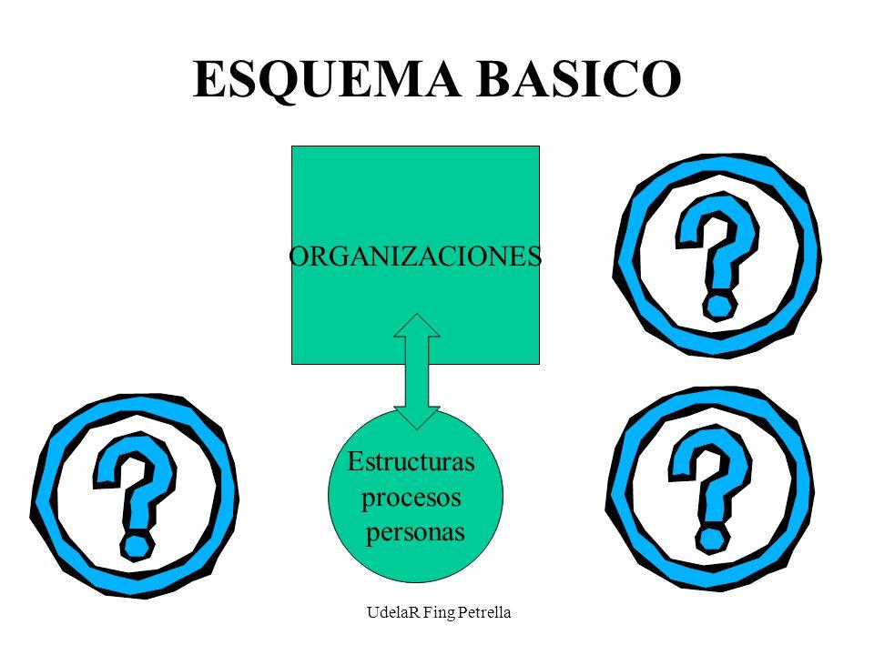 UdelaR Fing Petrella ESQUEMA BASICO ORGANIZACIONES Estructuras procesos personas