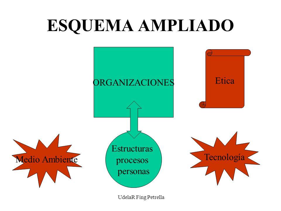 UdelaR Fing Petrella ESQUEMA AMPLIADO ORGANIZACIONES Estructuras procesos personas Tecnología Medio Ambiente Etica