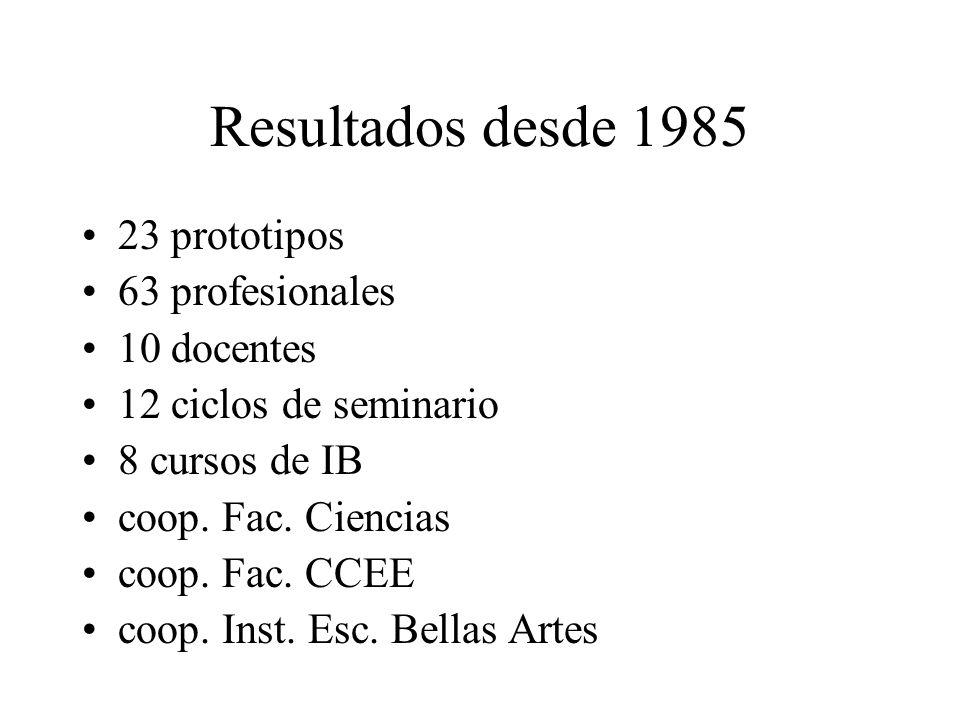 Resultados desde 1985 23 prototipos 63 profesionales 10 docentes 12 ciclos de seminario 8 cursos de IB coop. Fac. Ciencias coop. Fac. CCEE coop. Inst.