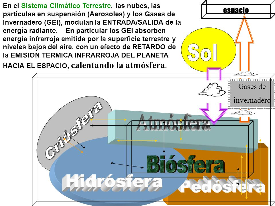 espacio En el Sistema Climático Terrestre, las nubes, las partículas en suspensión (Aerosoles) y los Gases de Invernadero (GEI), modulan la ENTRADA/SALIDA de la energía radiante.