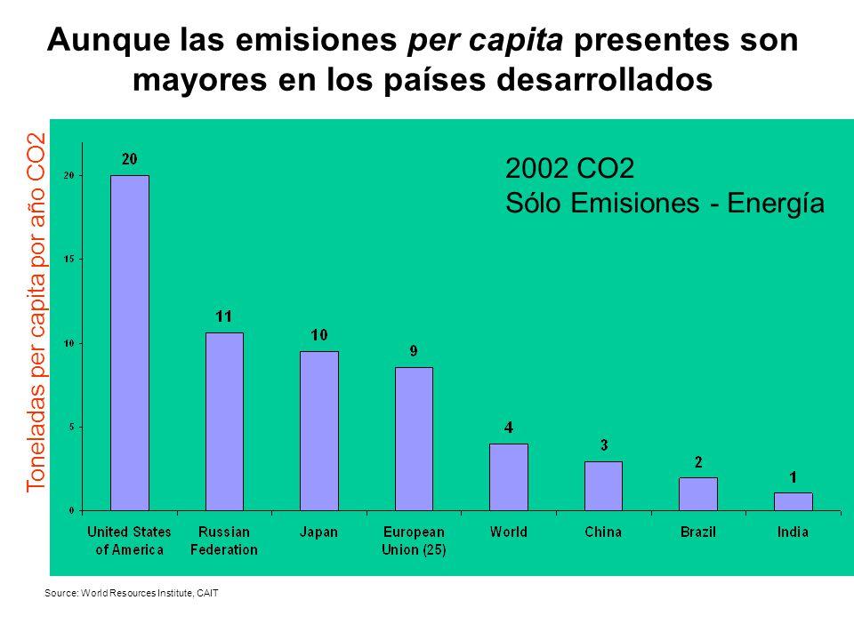 Aunque las emisiones per capita presentes son mayores en los países desarrollados Source: World Resources Institute, CAIT 2002 CO2 Sólo Emisiones - Energía Toneladas per capita por año CO2