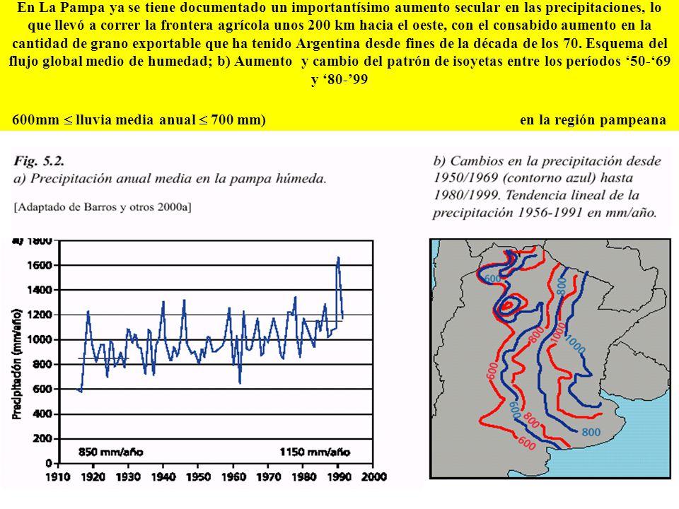 En La Pampa ya se tiene documentado un importantísimo aumento secular en las precipitaciones, lo que llevó a correr la frontera agrícola unos 200 km hacia el oeste, con el consabido aumento en la cantidad de grano exportable que ha tenido Argentina desde fines de la década de los 70.