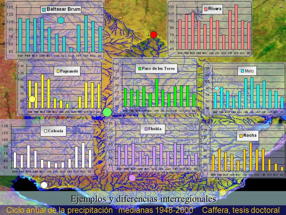 Ejemplos y diferencias interregionales Ciclo anual de la precipitación medianas 1948-2000 Caffera, tesis doctoral