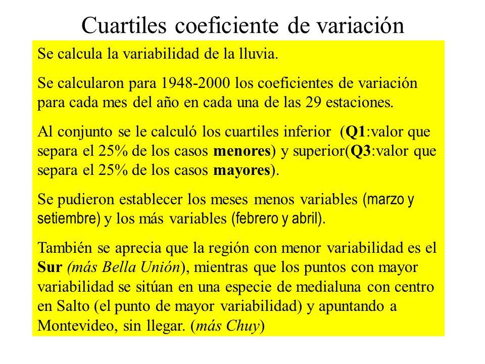 Cuartiles coeficiente de variación Se calcula la variabilidad de la lluvia.